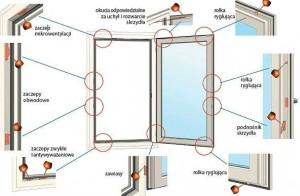 regulacja okien pcv oraz naprawa okien